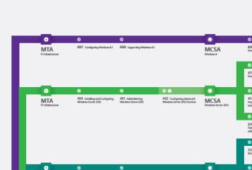 Microsoft Certification Pathway Update